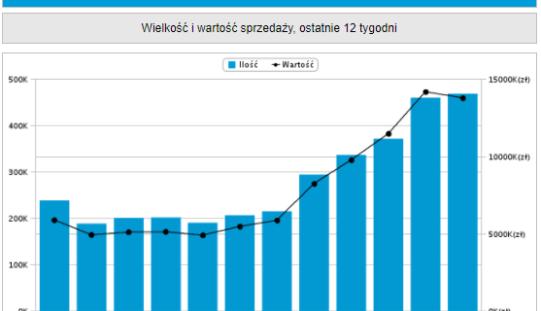Top 20 – podręczniki, Nielsen Bookscan Polska